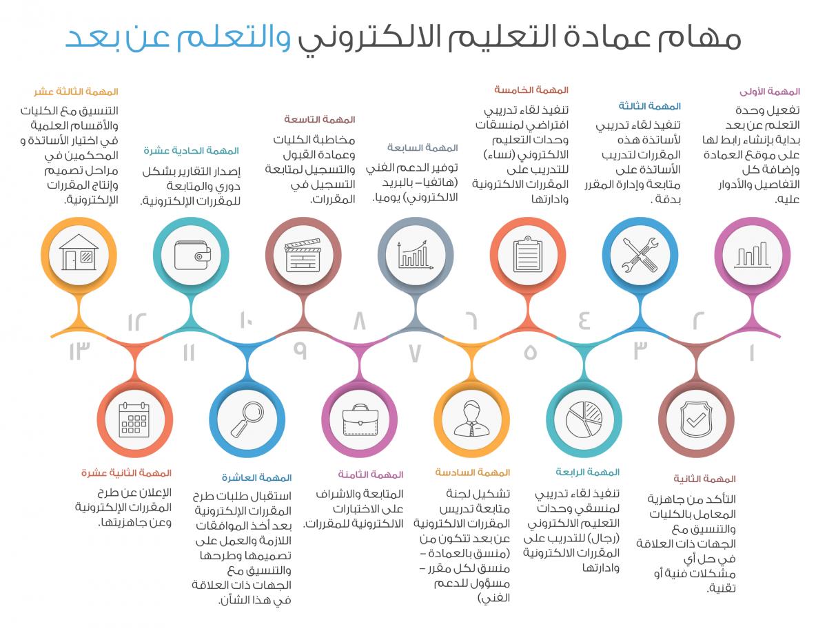 مهام عمادة التعليم الالكتروني جامعة المجمعة Majmaah University