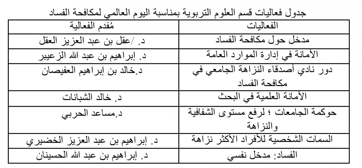 فعالية قسم العلوم التربوية في كلية التربية بالمجمعة بمناسبة اليوم العالمي لمكافحة الفساد Majmaah University