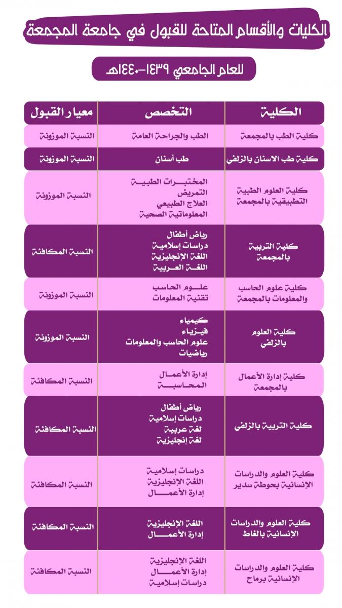 الكليات والأقسام المتاحة للقبول للعام الجامعي 1440 1439هـ طالبات Majmaah University