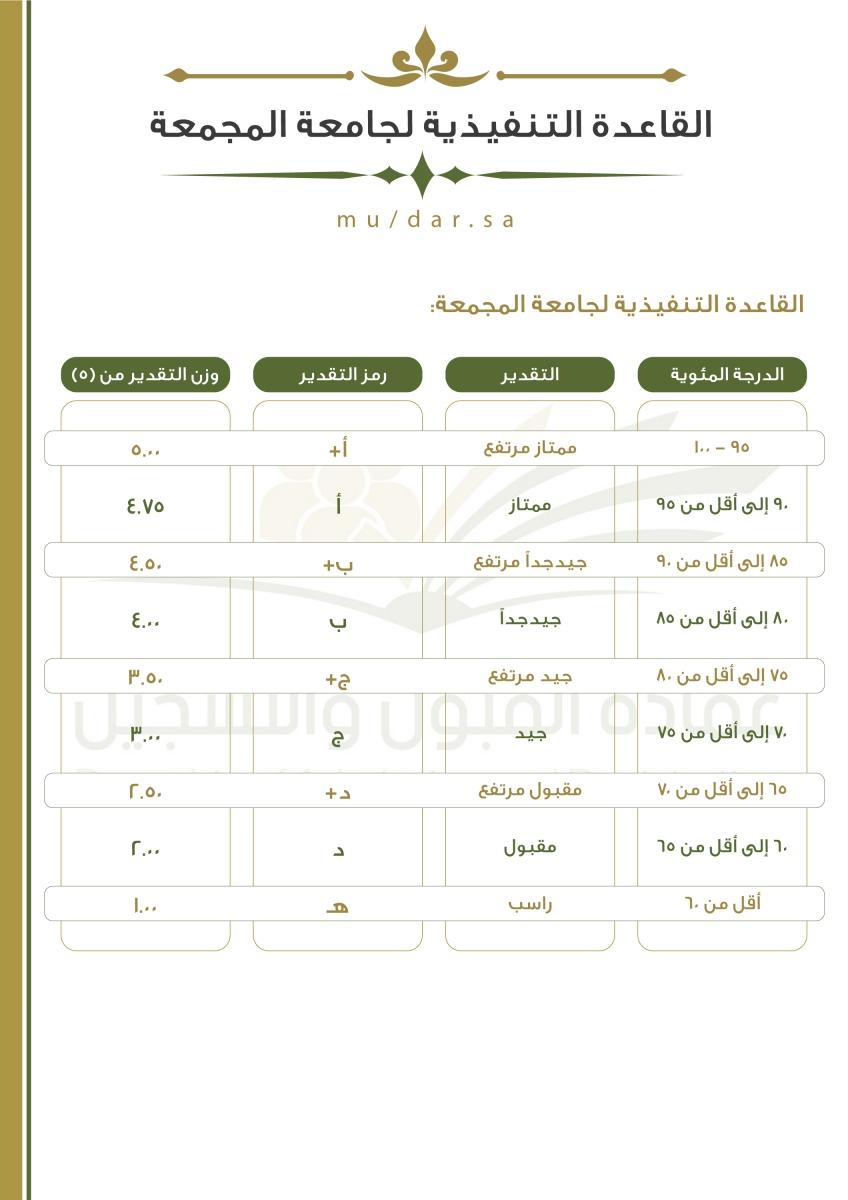 التقديرات Majmaah University