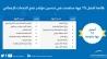 تحقيق المركز الأول على مستوى الجامعات السعودية  في التحول للتعاملات الإلكترونية الحكومية